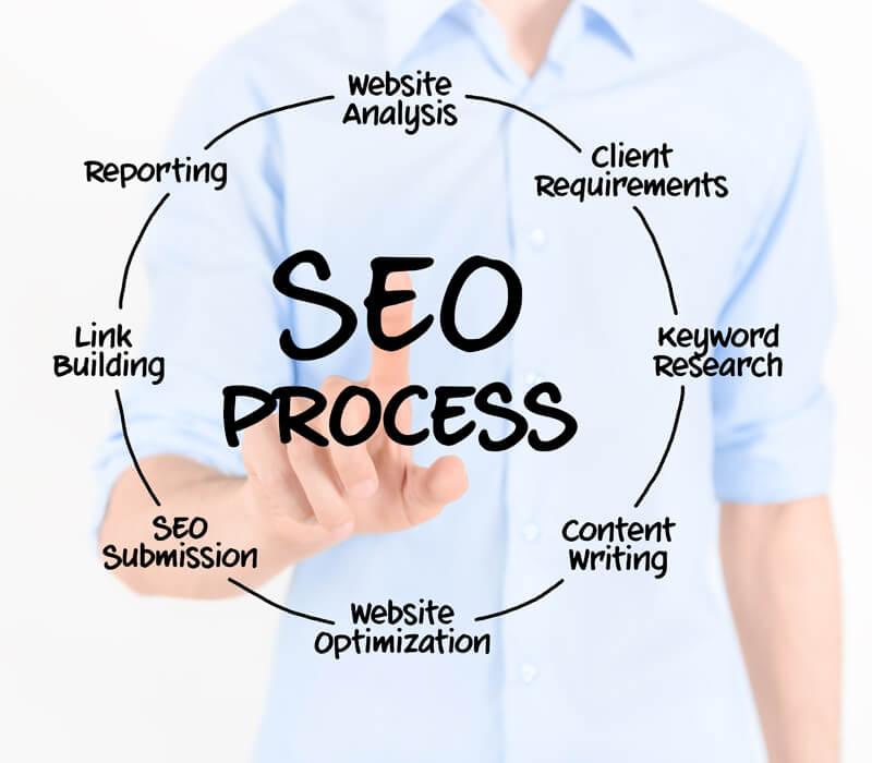 Jak przeprowadzić audyt seo stron internetowych